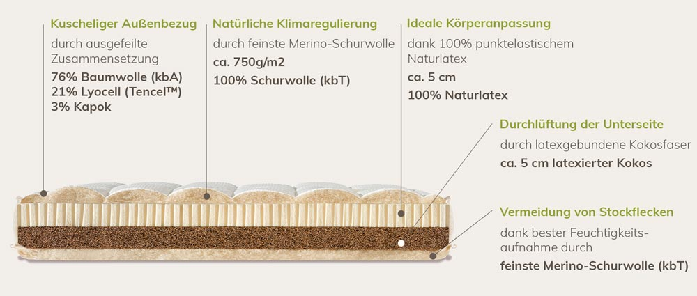 Natural Travel Basic Zusammensetzung der Materialien