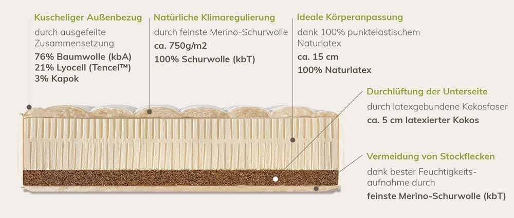 Natural Travel Deluxe Zusammensetzung der Materialien