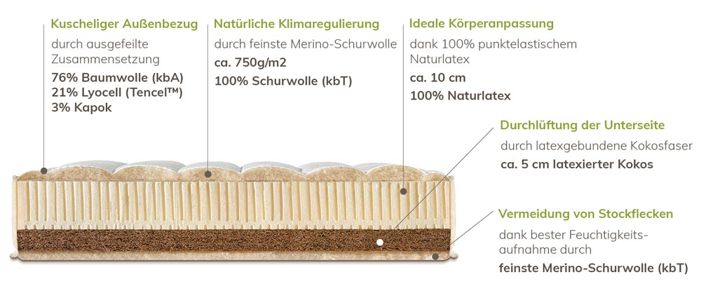 Natural Travel Classic Zusammensetzung der Materialien